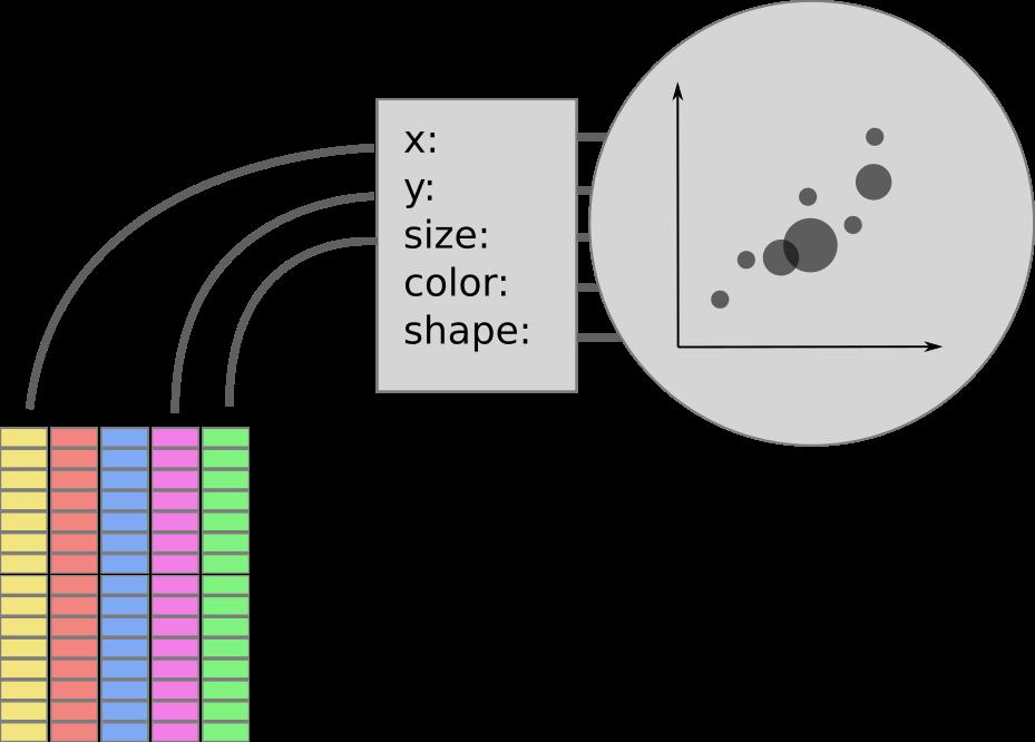 ggplot2 data, aesthetics, and plot